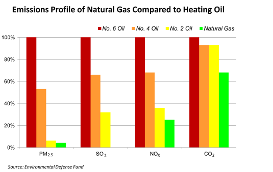 Oil Vs Propane Vs Natural Gas Vs Electric