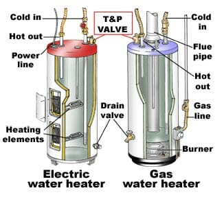 pictures of gas vs electric water heater - Electric Water Heater Installation